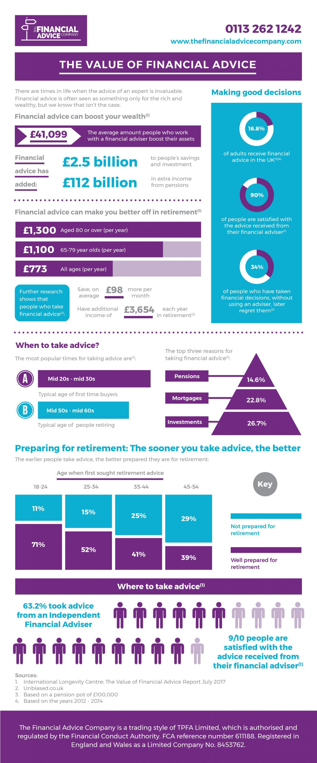 Value of advice graphic TFAC-page-001